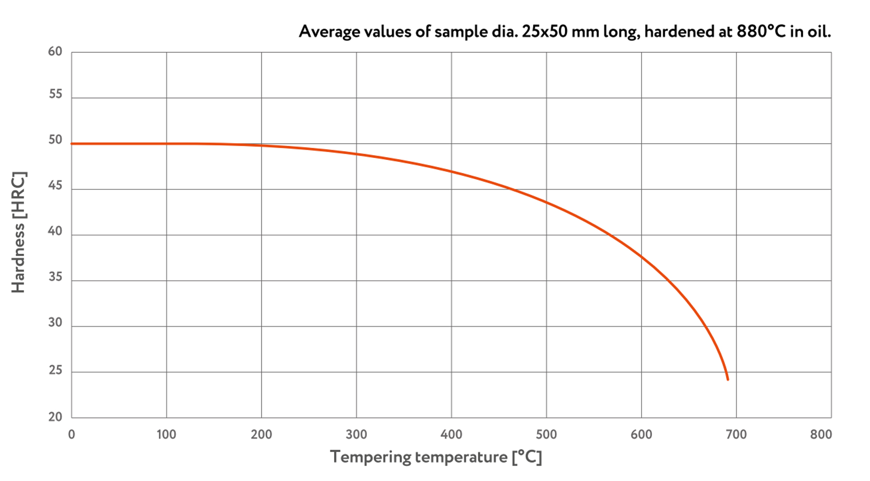 vr400-tempering-curve-img